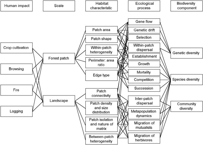 ecology and society  towards integrated analysis of human