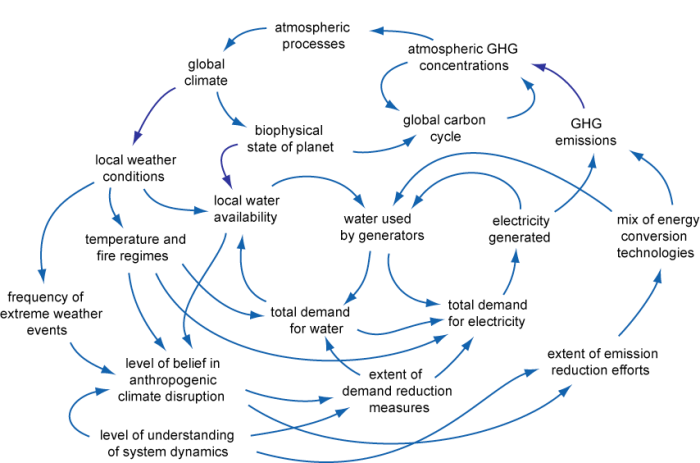 Ecology And Society  Climate