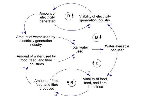 Ecology and Society  ClimateEnergy   Water     Taking a