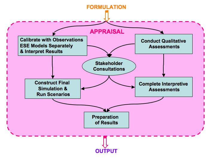 Fig 8    Diagram    of the activities and products for the