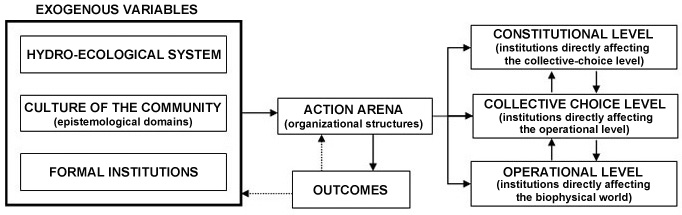 fig  1  the institutional analysis and development framework  applied to the do u00f1ana water socio