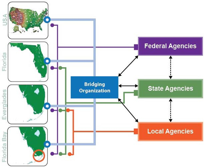 Fig 2 Environmental Governance Of The Florida Bay The