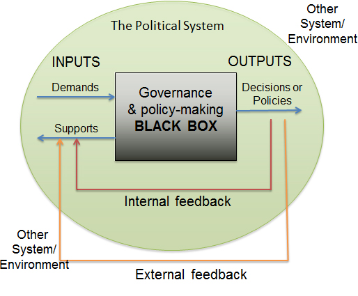 political system of india essay