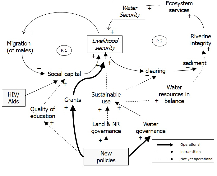 Fig 3 causalloop diagram exploring a systemic view of water fig 3 causalloop diagram exploring a systemic view of water security in the sand river catchment social ecological system for the postapartheid era ccuart Gallery