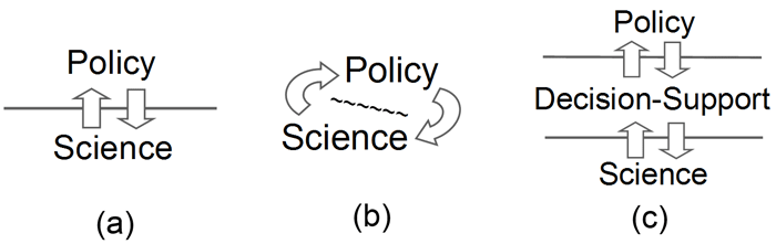 The Current State Of Scientific >> Fig 5 Three Ways Of Characterizing The Current State Of