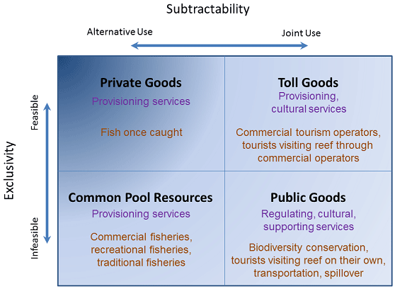 Fig 2 examples of activities and ecosystem services derived from black text types of goods purple text ecosystem services orange text examples types of goods are delineated into four categories here but should be malvernweather Gallery