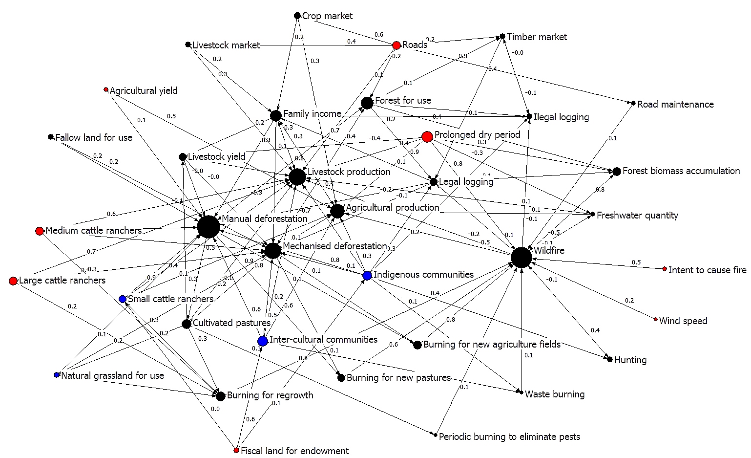 fig network visualization of the augmented fcm node size fig 3 network visualization of the augmented fuzzy cognitive map node size represents degree centrality where variables higher degree have larger