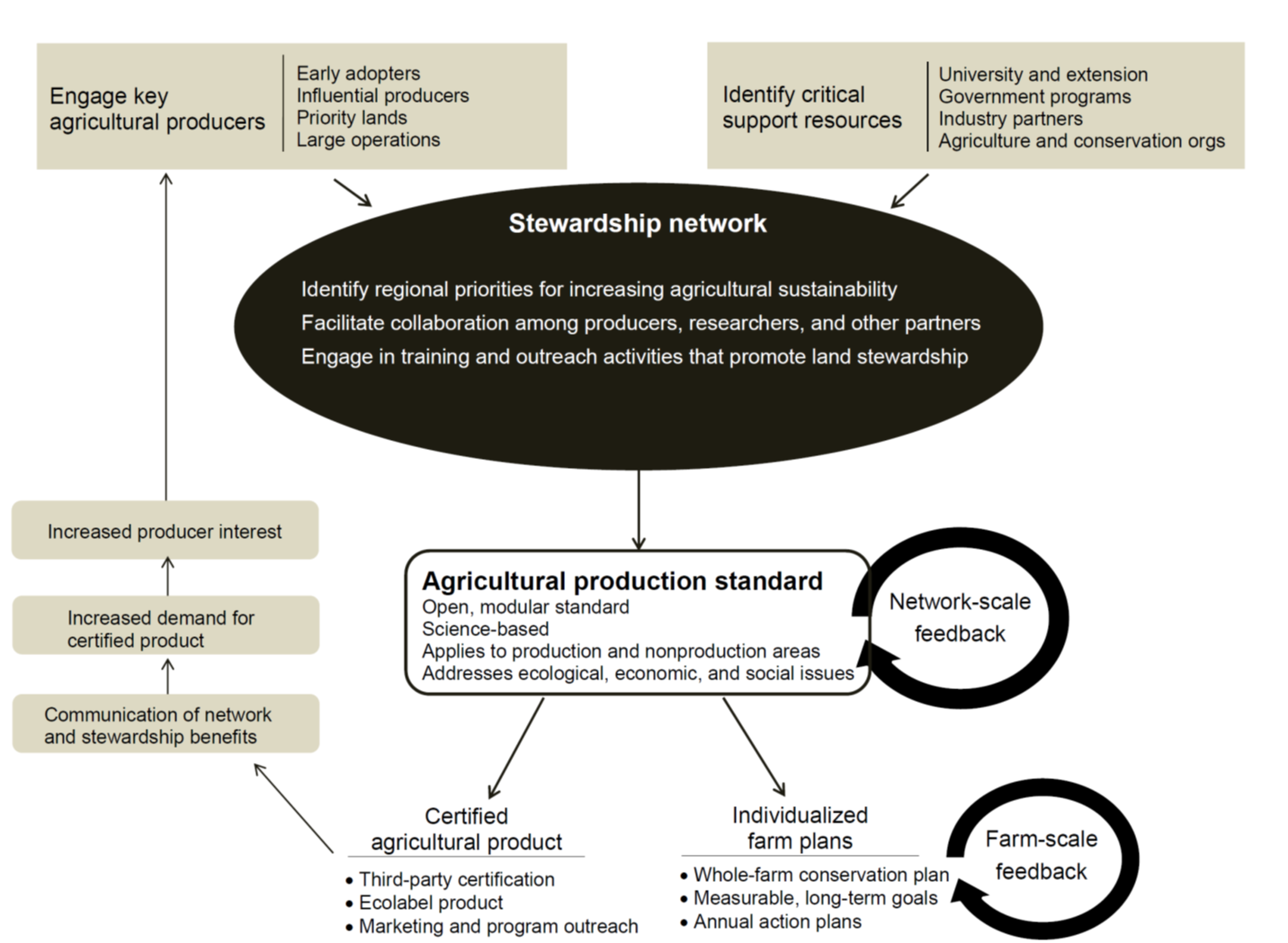 Fig 2 the capacity building stewardship model note that while if the marketing of the certified agricultural product is successful in securing a price premium this will facilitate expansion of the program to landscape 1betcityfo Choice Image