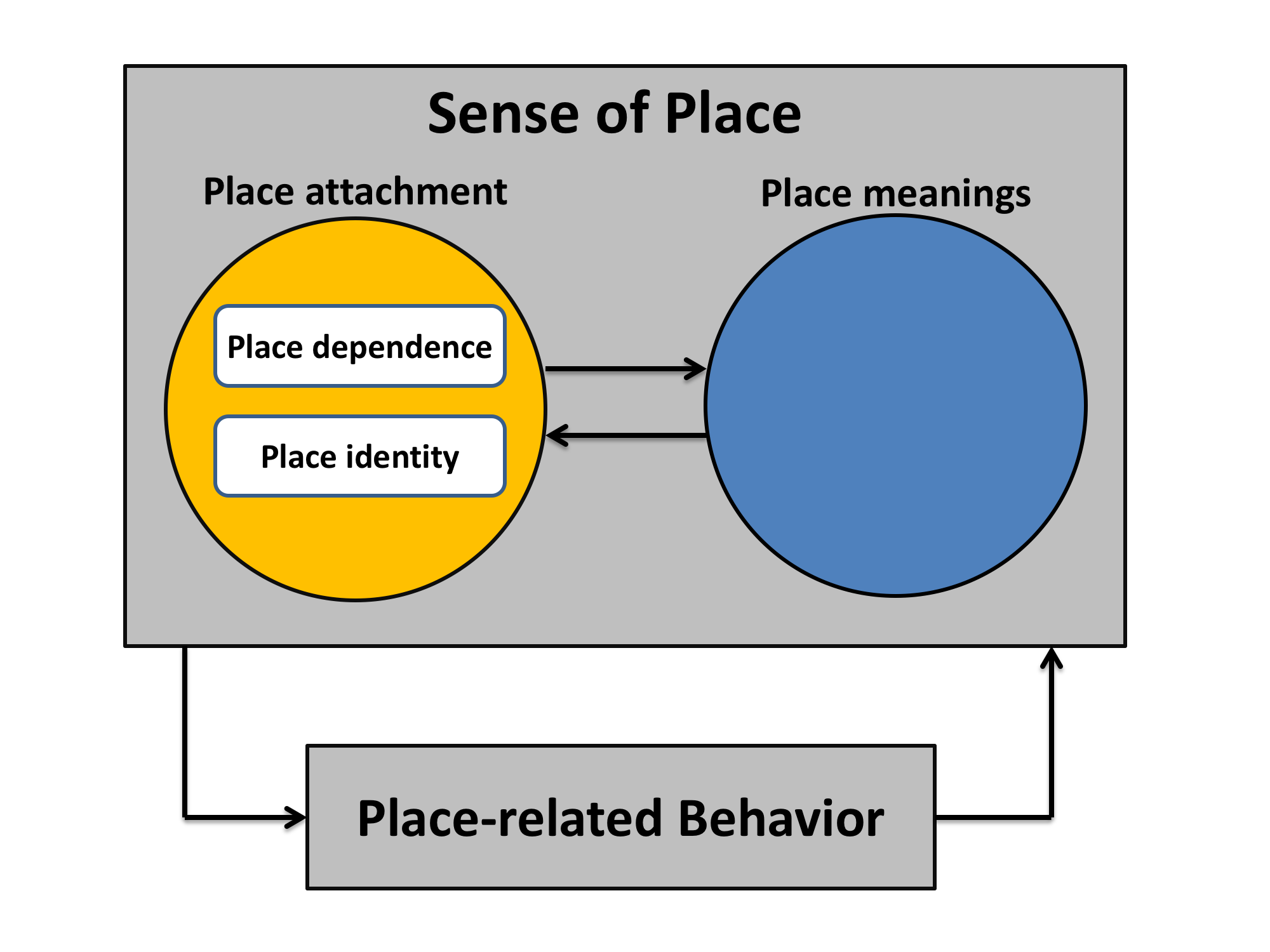 Fig. 1. The relationships among key sense of place concepts
