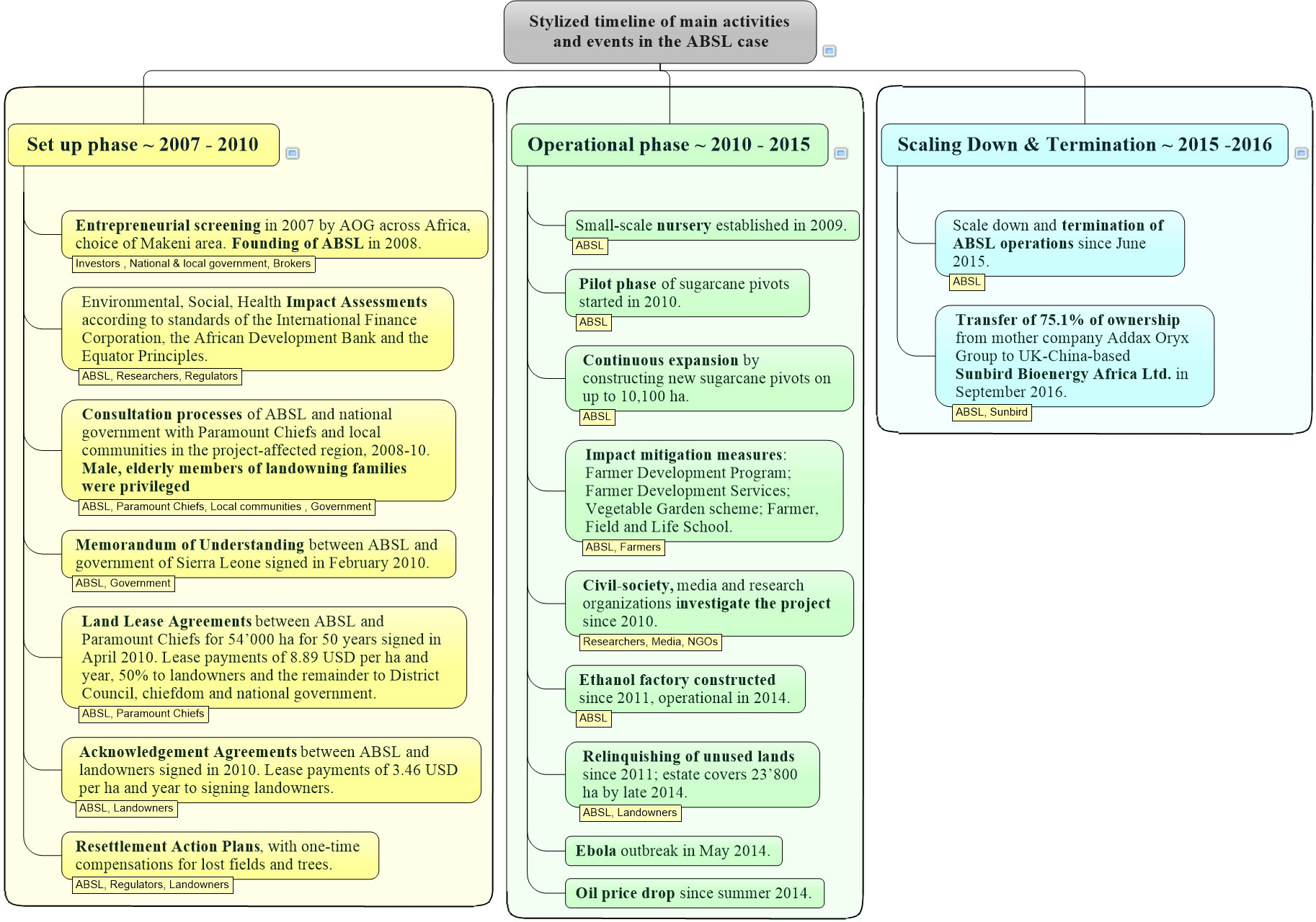 Fig  3  Stylized timeline of main activities and events in the ABSL