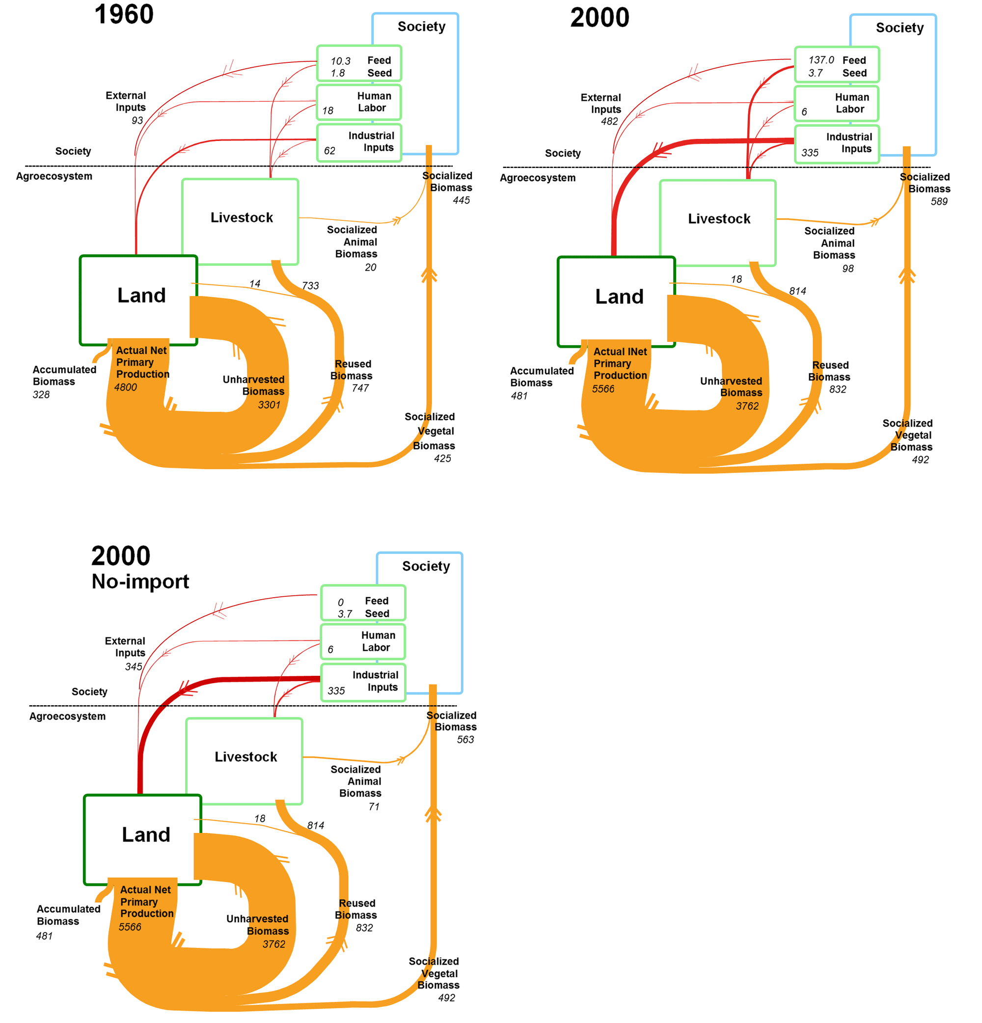Energy Flow Diagram 1960 Not Lossing Wiring Of Solar Fig 1 Flows In Spanish Agroecosystem 2000 And No Rh Ecologyandsociety Org Ecosystem
