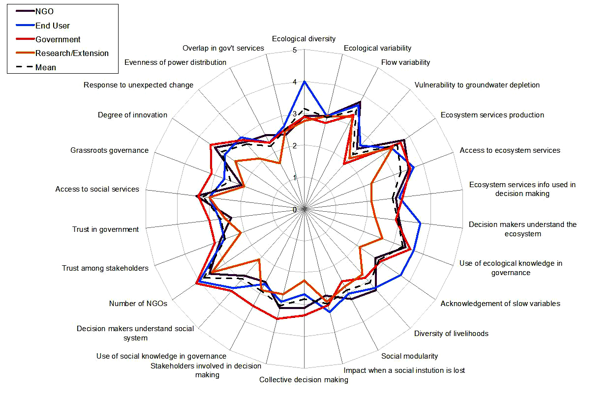 Fig 1 figure 1 spider diagram showing average resilience scores fig 1 spider diagram showing average resilience scores for individual survey questions by user group pooptronica Choice Image