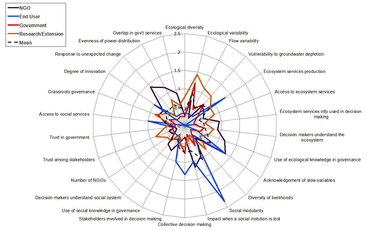 Fig 4 figure 4 spider diagram showing variance in level of fig 4 spider diagram showing variance in level of certainty for individual survey questions by user group pooptronica Choice Image