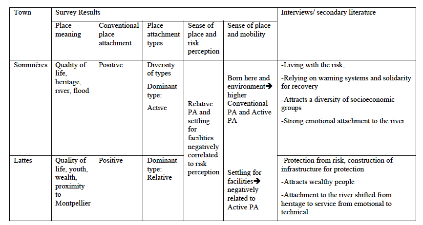 Fig  4  The relationship between type of place attachment