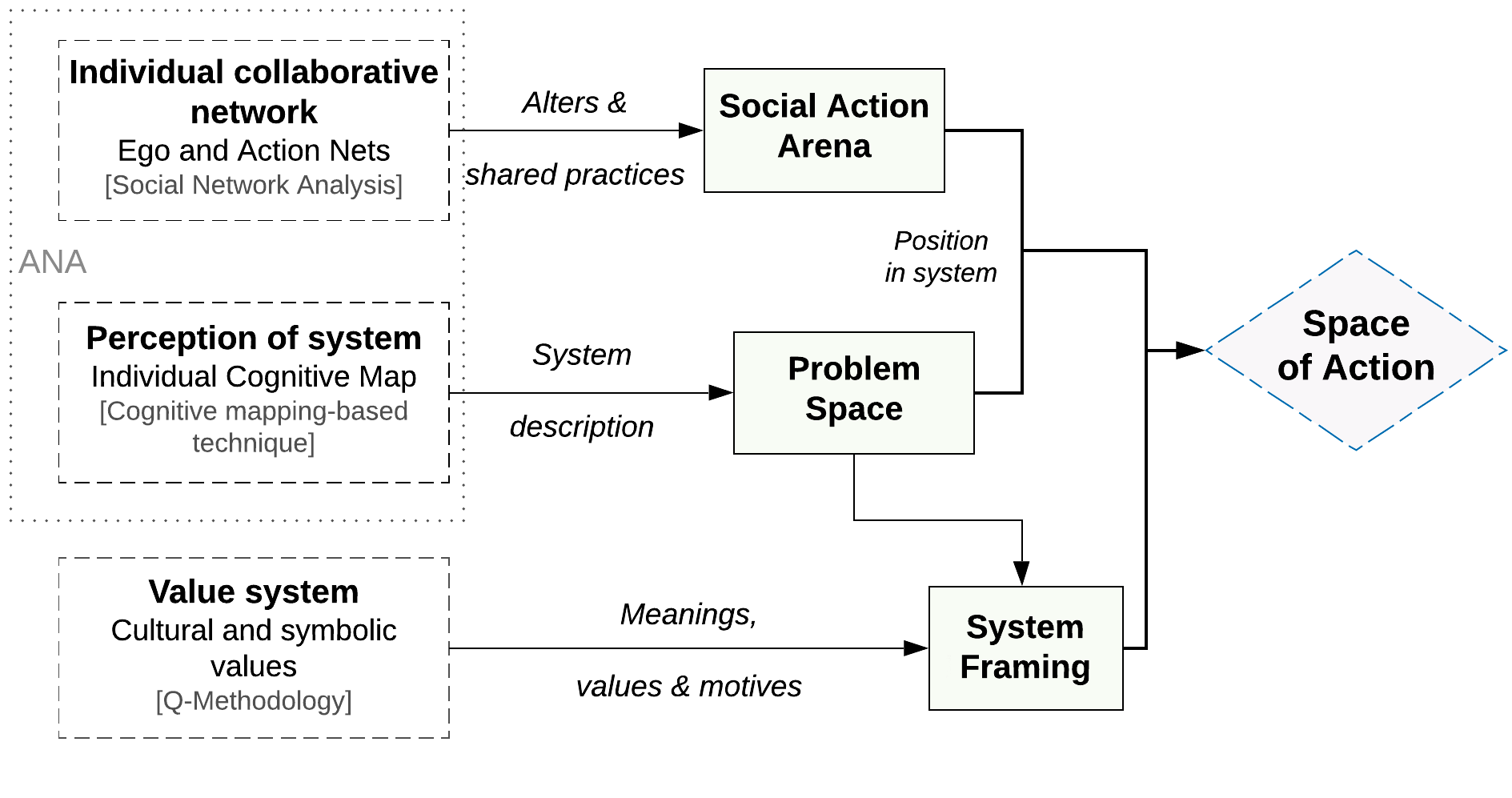 how individual agency is identified
