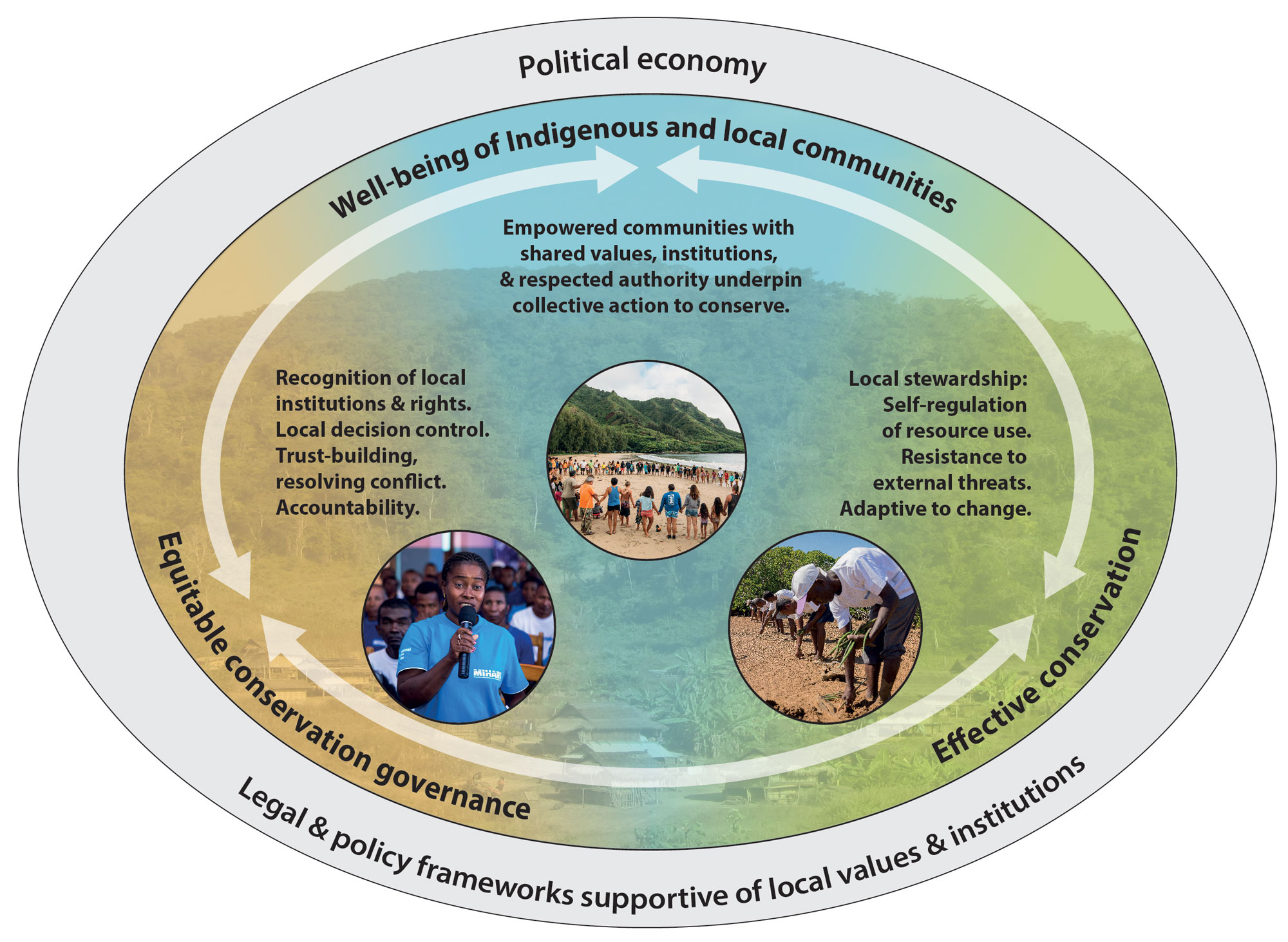 O papel central e inseparável dos povos indígenas e comunidades locais na conservação equitativa e eficaz da biodiversidade